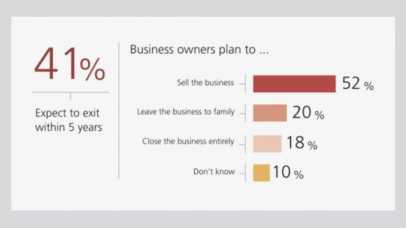 41% of Entrepreneurs Will Leave Their Small Business Behind in 5 Years